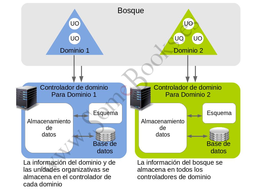 3.2. Conceptos básicos en una estructura de Directorio Activo ...
