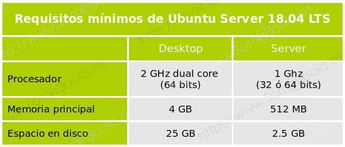 Requisitos mínimos en Ubuntu 16.04