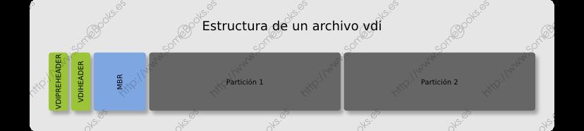 Estructura de un archivo vdi