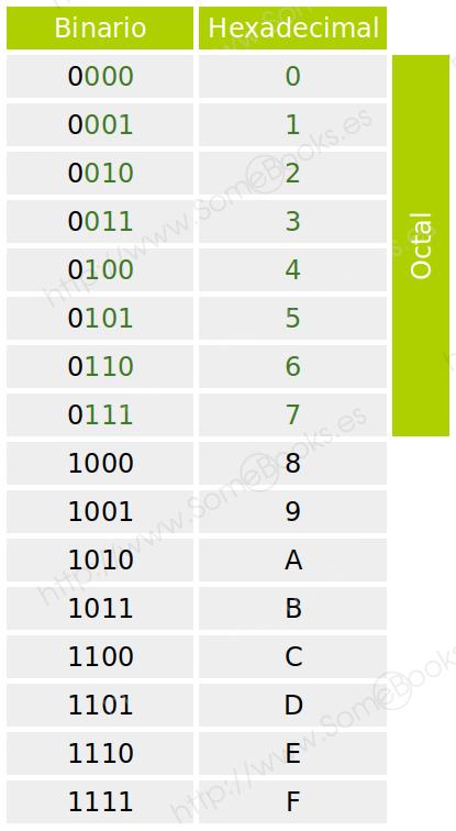 Tabla hexadecimal-binario