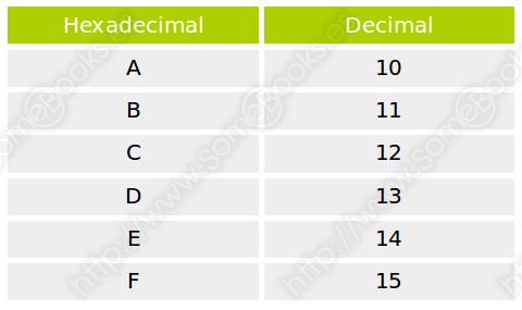 hexadecimal-decimal