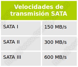 Velocidades de transmisión SATA