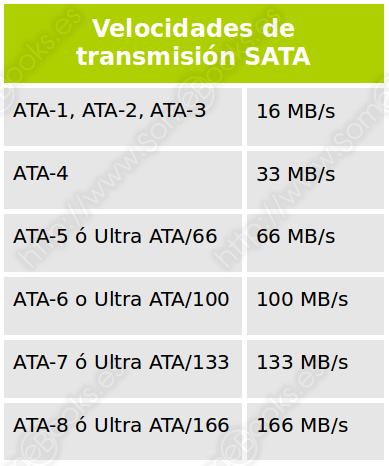 Velocidades de transmisión IDE