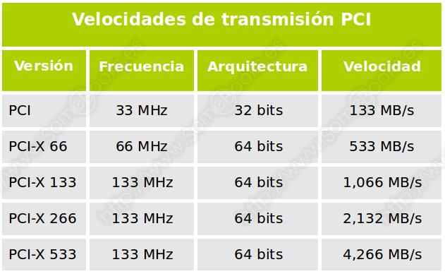 Velocidades de transmisión PCI