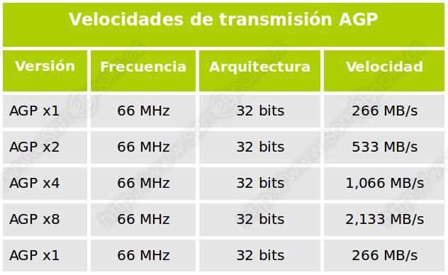 Velocidades de transmisión AGP