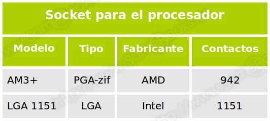 Socket para el procesador