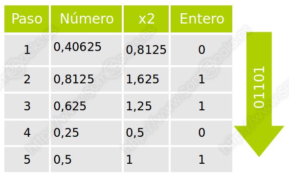 Ejemplo binario a decimal con decimales