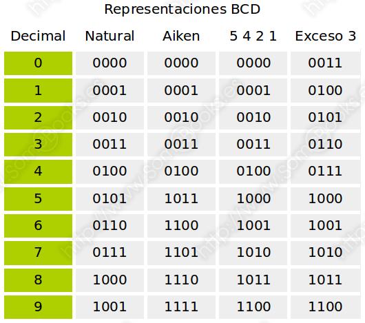 Representación BCD