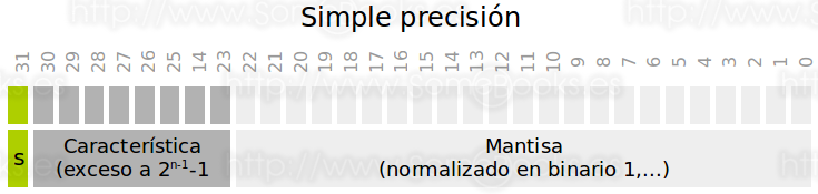 Simple precisión