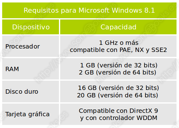 Requisitos mínimos para Windows 8.1