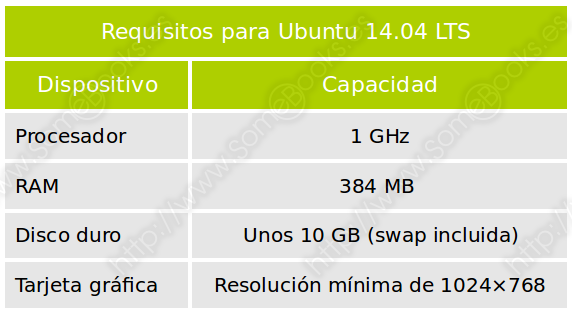 Requisitos mínimos de Ubuntu 14.04