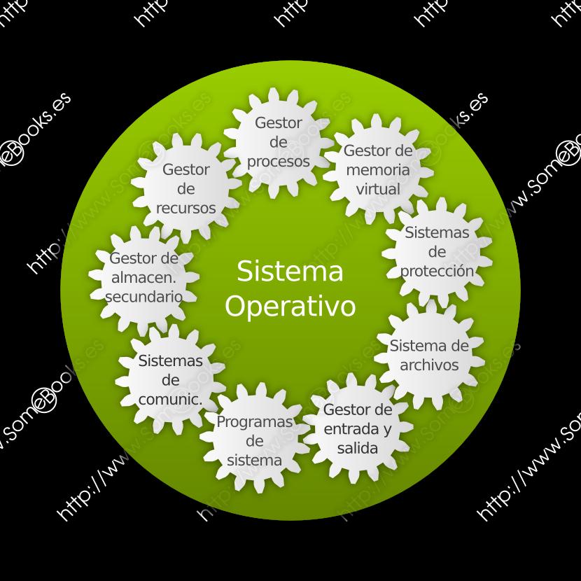Elementos del SO