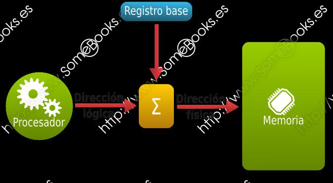 registro base