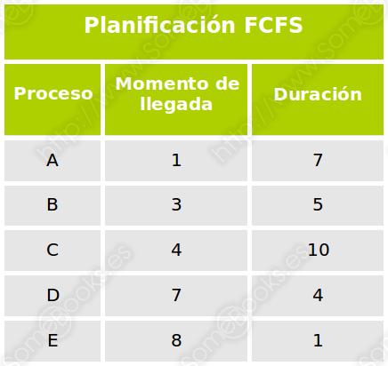 FCFS, datos iniciales