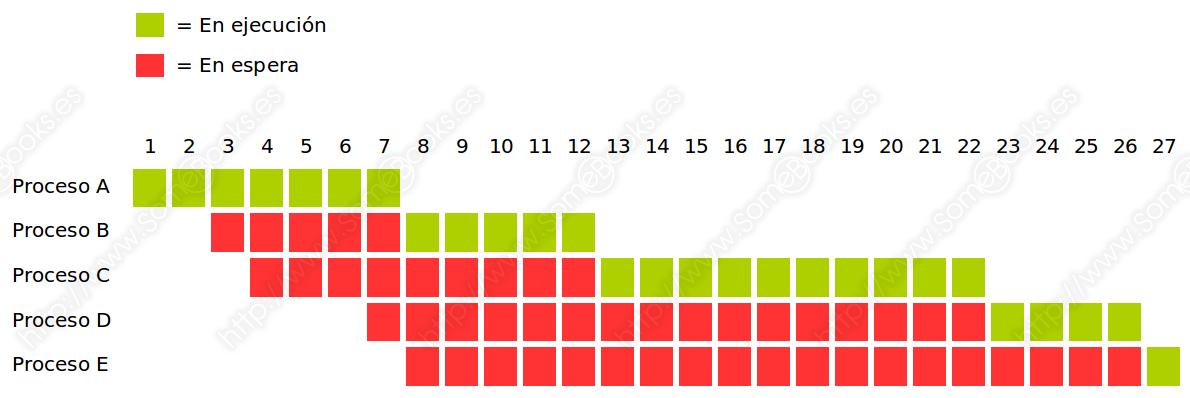 FCFS, gráfico de comportamiento