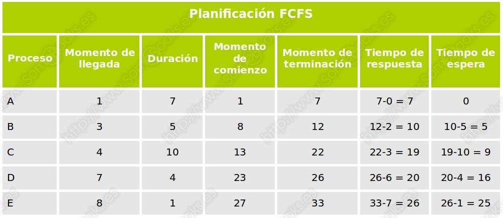 FCFS, conclusiones