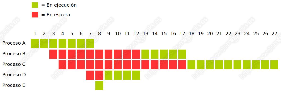 SJF, gráfico de comportamiento