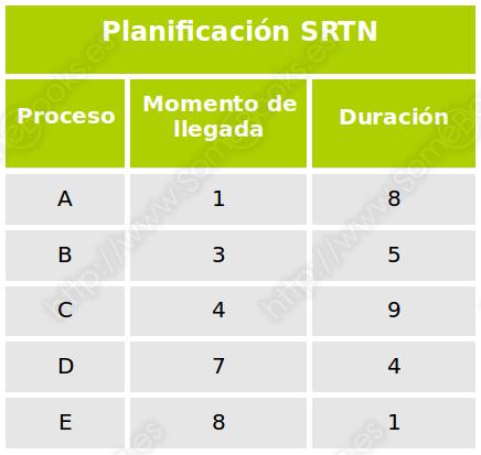 SRTN, datos iniciales