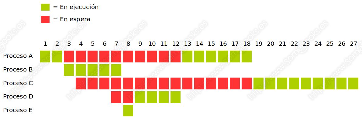 SRTN, gráfico de comportamiento
