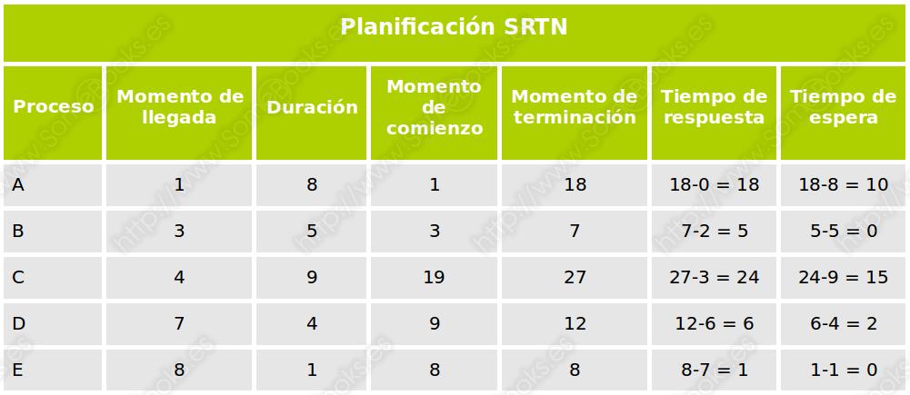 SRTN, conclusiones