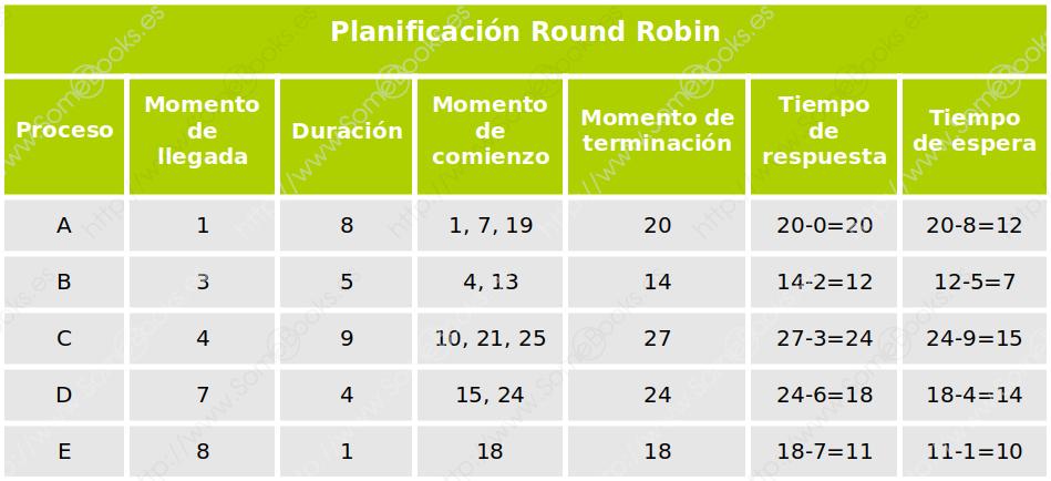 RR, conclusiones