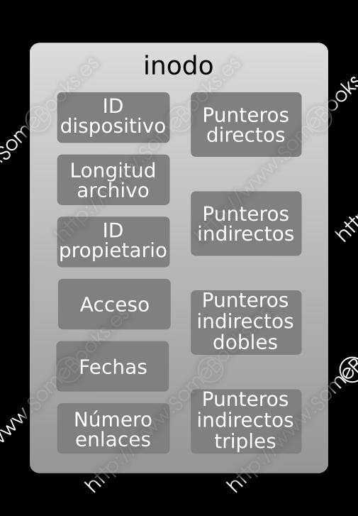 estructura de inodos