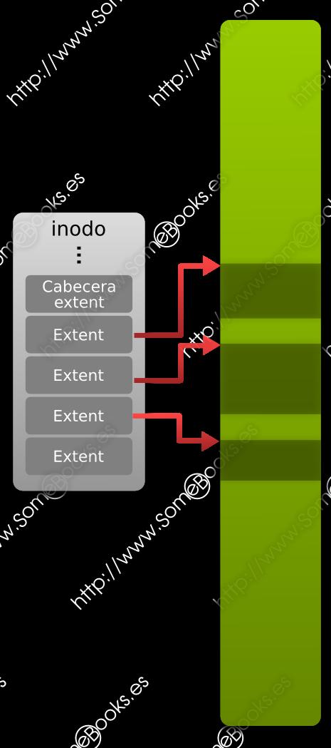 inodos en ext4