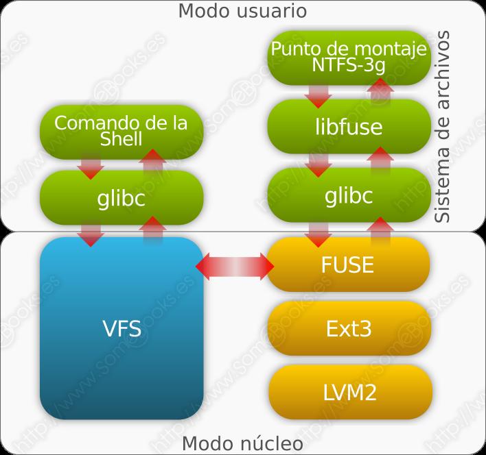 Estructura de FUSE