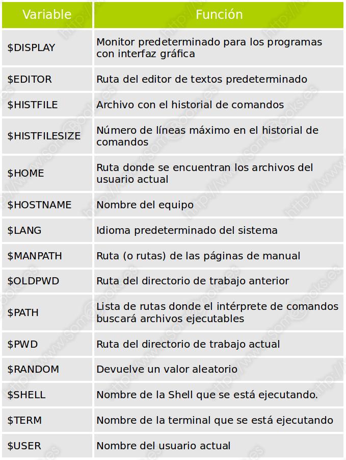 Variables del sistema en Linux
