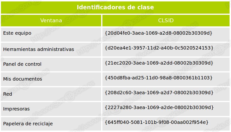Identificadores de clase