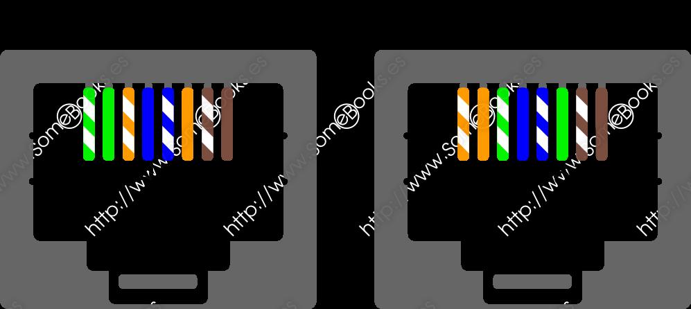 normas de conexión de pares