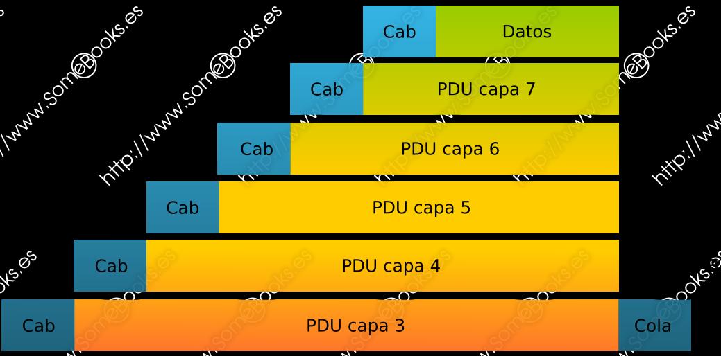 Encapsulación en el modelo OSI