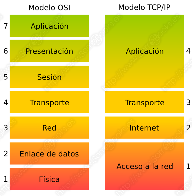 Comparar modelo OSI y TCP/IP