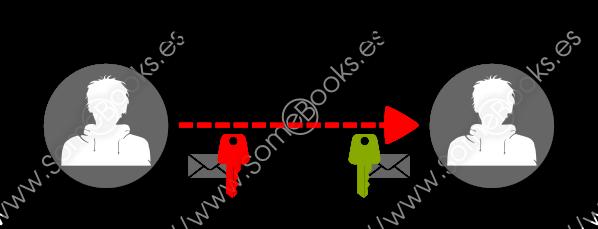 cifrado con clave privada