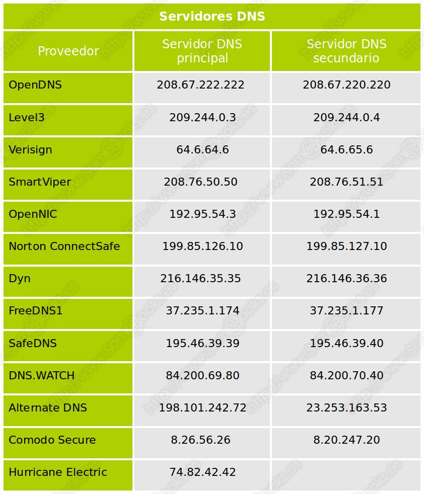 Servidores DNS gratuitos