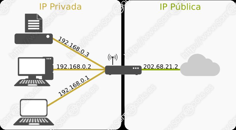 dirección IP Pública