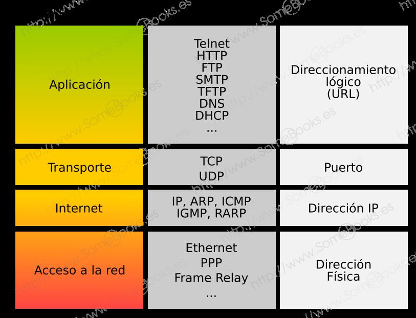 TCP/IP Protocolos y direccionamiento