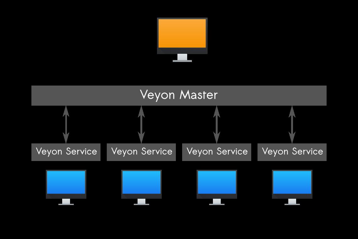Componentes de Veyon
