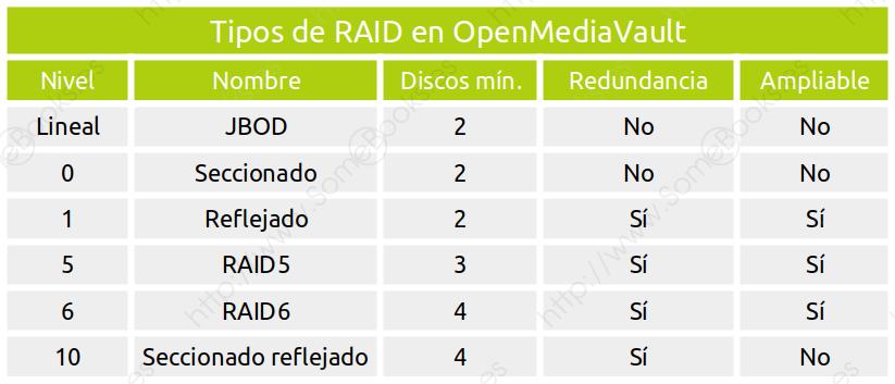 Niveles RAID en OpenMediaVault