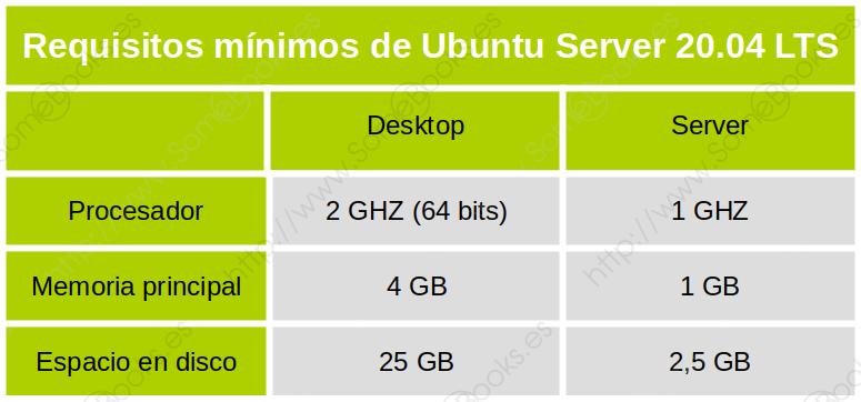 Requisitos mínimos en Ubuntu 20.04