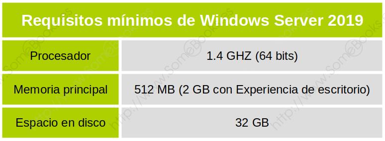 Requisitos Windows Server 2019