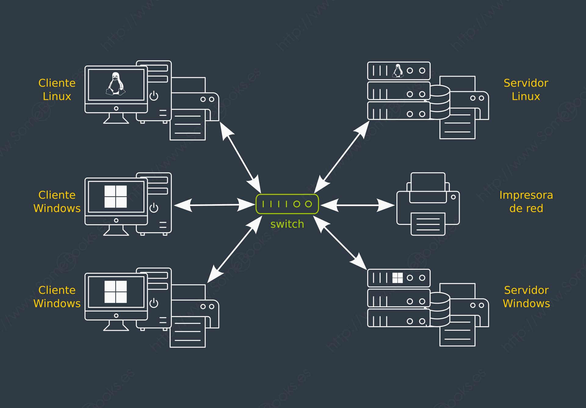 sistema de información distribuido